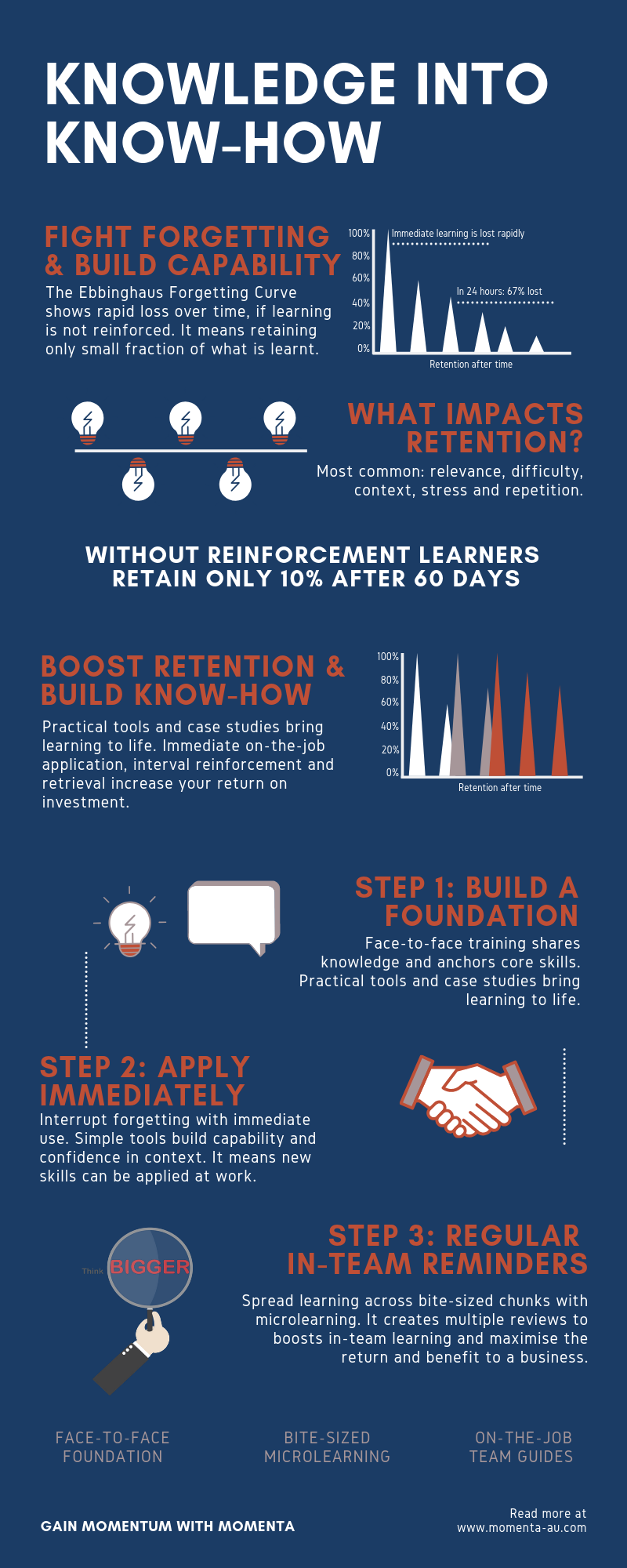 Forgetting Curve Infographic